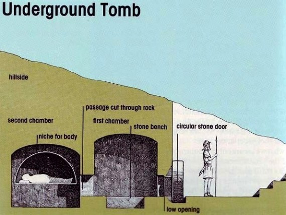 Diagram of an underground tomb similar to the one in which Jesus was places; different chambers, circular opening, Roman guard at the entrance